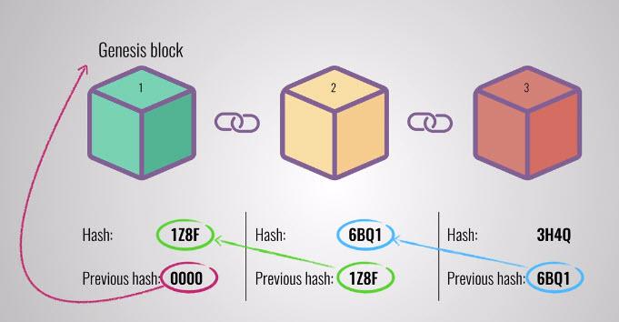 Blockchain-cryptogids-coincompare