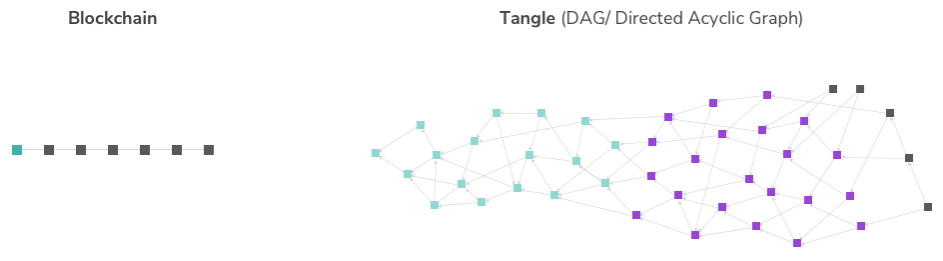 Blockchain_And_Tangle_at_CoinCompare